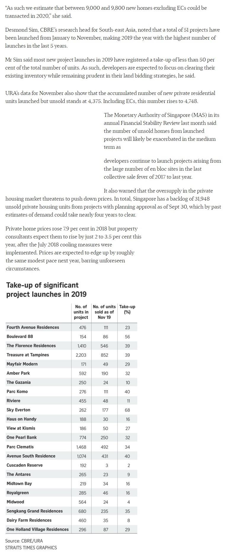 Ki Residences - New Private Home Sales Rebounded In November Amid Supply Glut : URA Data Part 2